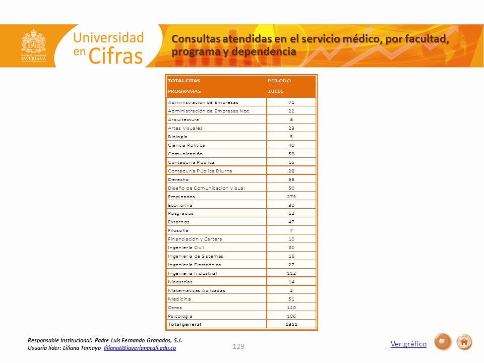 Consultas atendidas en el servicio médico, por facultad, programa y dependencia 129 Ver gráfico Responsable Institucional: Padre Luis Fernando Granados, S.J.