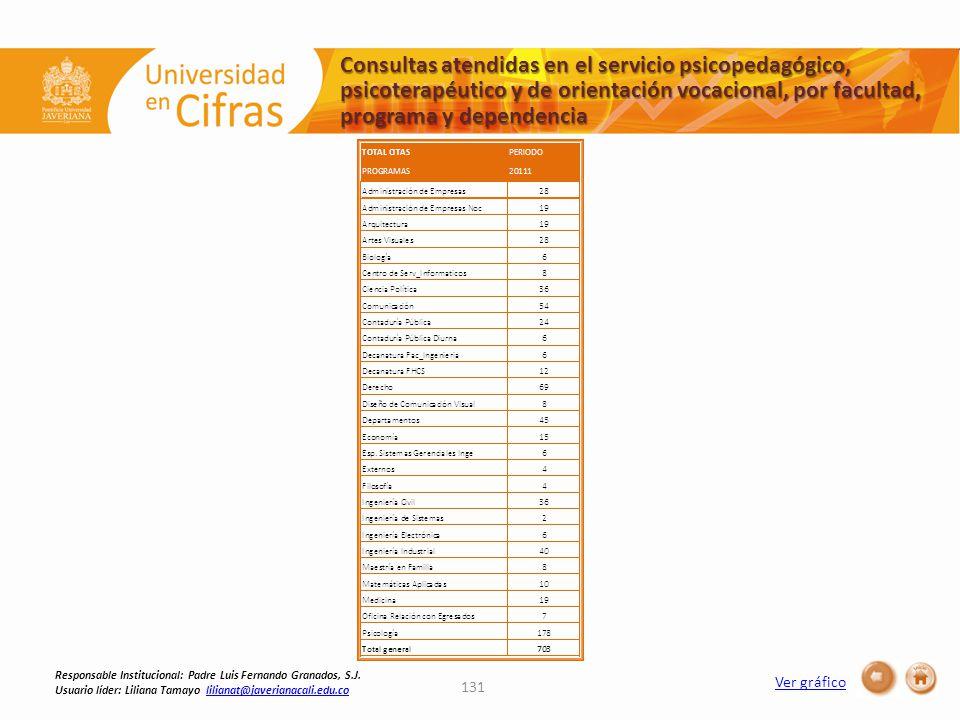 Ver gráfico Consultas atendidas en el servicio psicopedagógico, psicoterapéutico y de orientación vocacional, por facultad, programa y dependencia 131 Responsable Institucional: Padre Luis Fernando Granados, S.J.