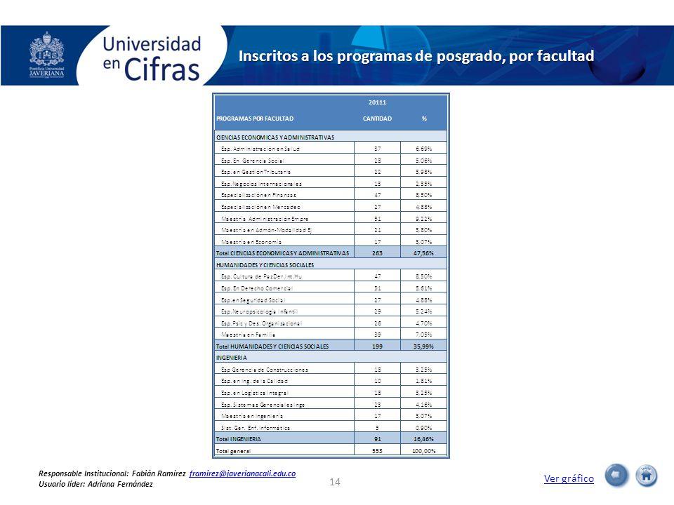 Inscritos a los programas de posgrado, por facultad Ver gráfico 14 Responsable Institucional: Fabián Ramírez framirez@javerianacali.edu.coframirez@javerianacali.edu.co Usuario líder: Adriana Fernández