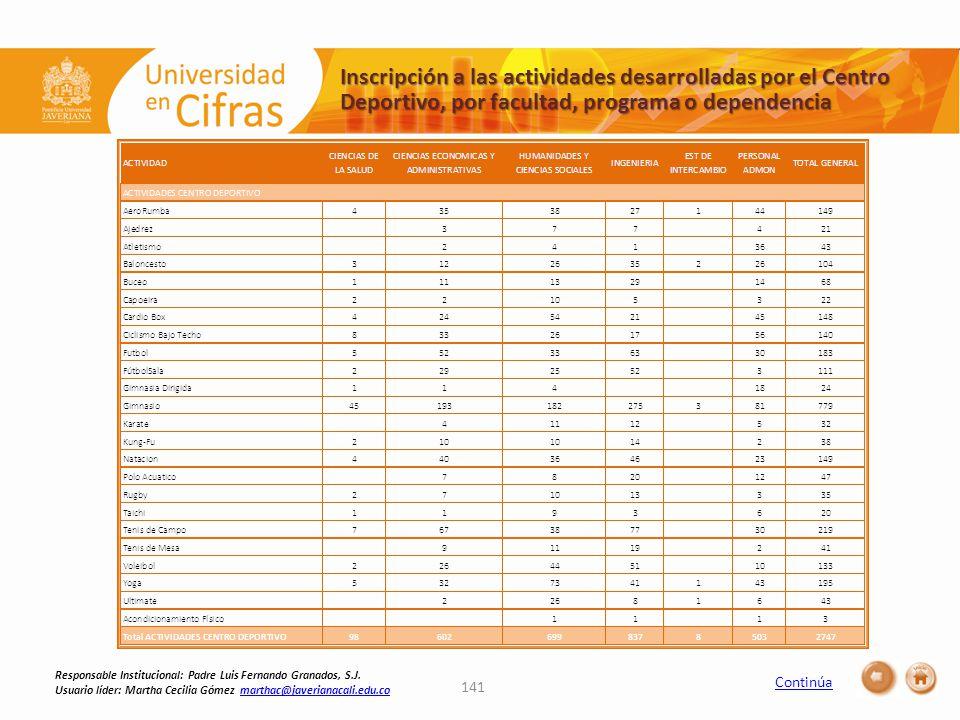 Continúa 141 Inscripción a las actividades desarrolladas por el Centro Deportivo, por facultad, programa o dependencia Responsable Institucional: Padre Luis Fernando Granados, S.J.