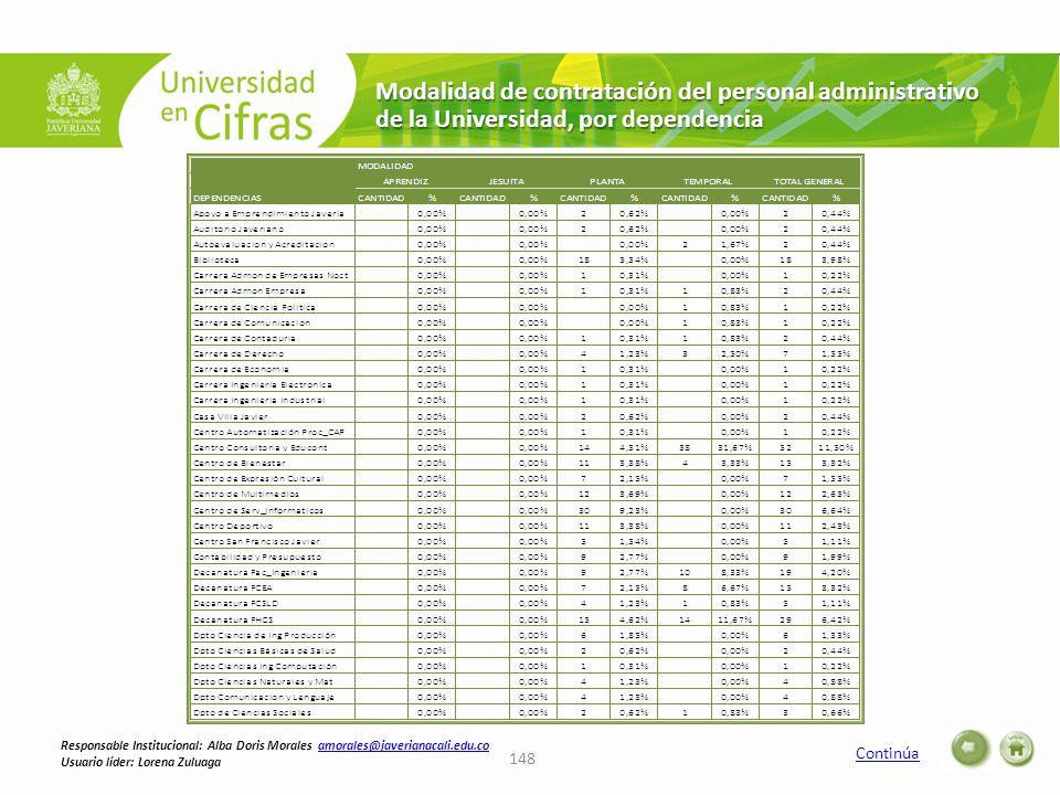 Modalidad de contratación del personal administrativo de la Universidad, por dependencia Continúa 148 Responsable Institucional: Alba Doris Morales amorales@javerianacali.edu.coamorales@javerianacali.edu.co Usuario líder: Lorena Zuluaga