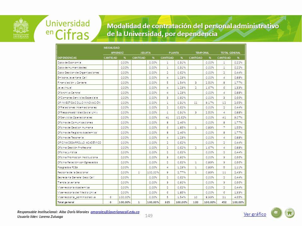 Modalidad de contratación del personal administrativo de la Universidad, por dependencia Ver gráfico 149 Responsable Institucional: Alba Doris Morales amorales@javerianacali.edu.coamorales@javerianacali.edu.co Usuario líder: Lorena Zuluaga