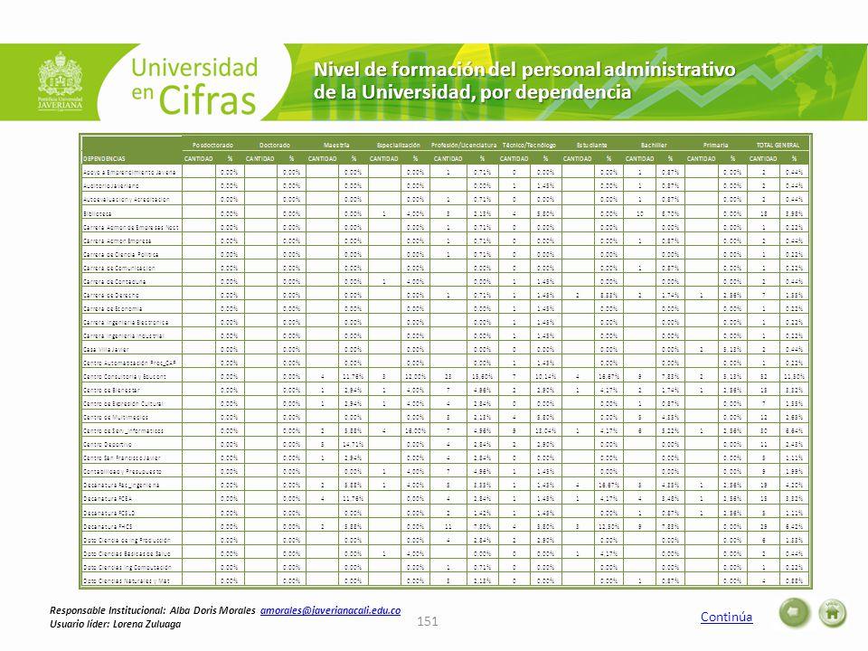 Nivel de formación del personal administrativo de la Universidad, por dependencia Continúa 151 Responsable Institucional: Alba Doris Morales amorales@javerianacali.edu.coamorales@javerianacali.edu.co Usuario líder: Lorena Zuluaga