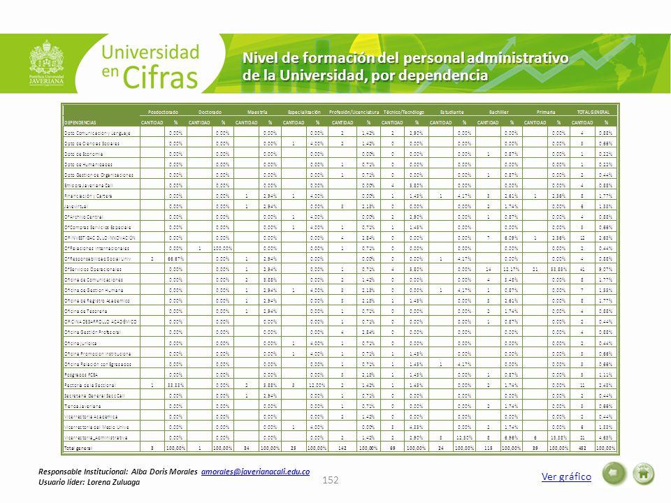 Nivel de formación del personal administrativo de la Universidad, por dependencia 152 Ver gráfico Responsable Institucional: Alba Doris Morales amorales@javerianacali.edu.coamorales@javerianacali.edu.co Usuario líder: Lorena Zuluaga