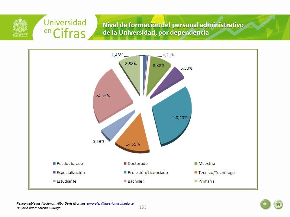 Nivel de formación del personal administrativo de la Universidad, por dependencia 153 Responsable Institucional: Alba Doris Morales amorales@javerianacali.edu.coamorales@javerianacali.edu.co Usuario líder: Lorena Zuluaga