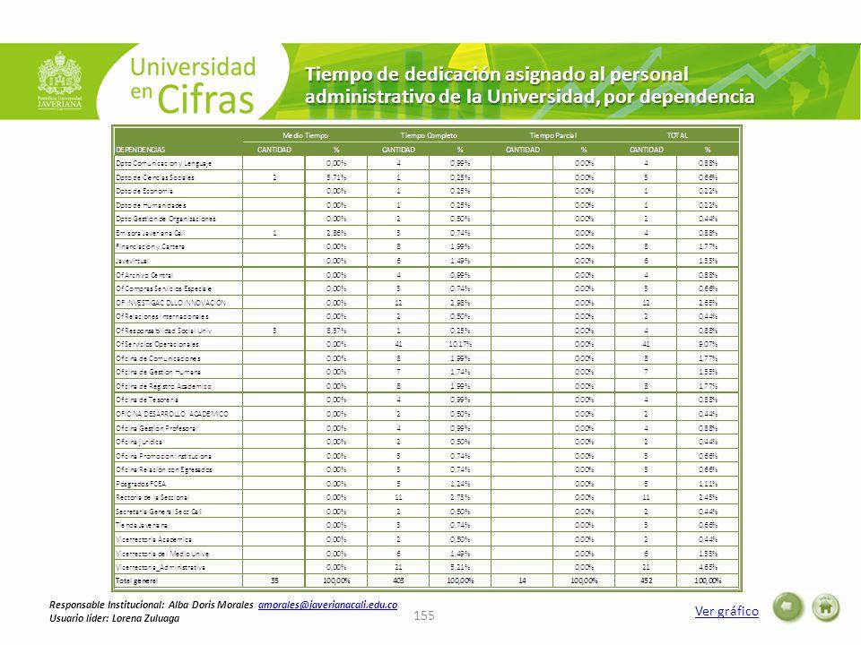 Tiempo de dedicación asignado al personal administrativo de la Universidad, por dependencia Ver gráfico 155 Responsable Institucional: Alba Doris Morales amorales@javerianacali.edu.coamorales@javerianacali.edu.co Usuario líder: Lorena Zuluaga