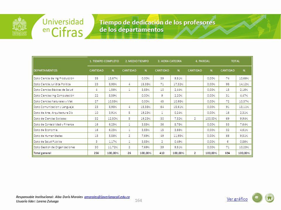 Tiempo de dedicación de los profesores de los departamentos Ver gráfico 164 Responsable Institucional: Alba Doris Morales amorales@javerianacali.edu.coamorales@javerianacali.edu.co Usuario líder: Lorena Zuluaga
