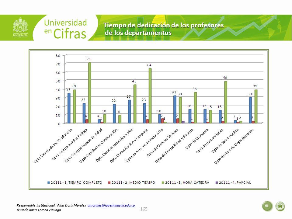 Tiempo de dedicación de los profesores de los departamentos de los departamentos 165 Responsable Institucional: Alba Doris Morales amorales@javerianacali.edu.coamorales@javerianacali.edu.co Usuario líder: Lorena Zuluaga