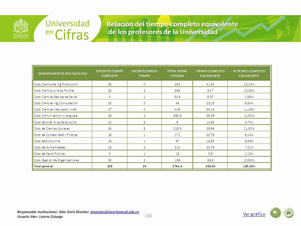 Relación del tiempo completo equivalente de los profesores de la Universidad de los profesores de la Universidad Ver gráfico 166 Responsable Institucional: Alba Doris Morales amorales@javerianacali.edu.coamorales@javerianacali.edu.co Usuario líder: Lorena Zuluaga