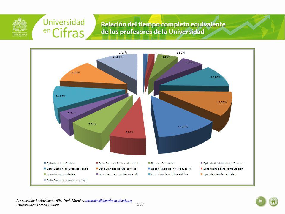 Relación del tiempo completo equivalente de los profesores de la Universidad 167 Responsable Institucional: Alba Doris Morales amorales@javerianacali.edu.coamorales@javerianacali.edu.co Usuario líder: Lorena Zuluaga