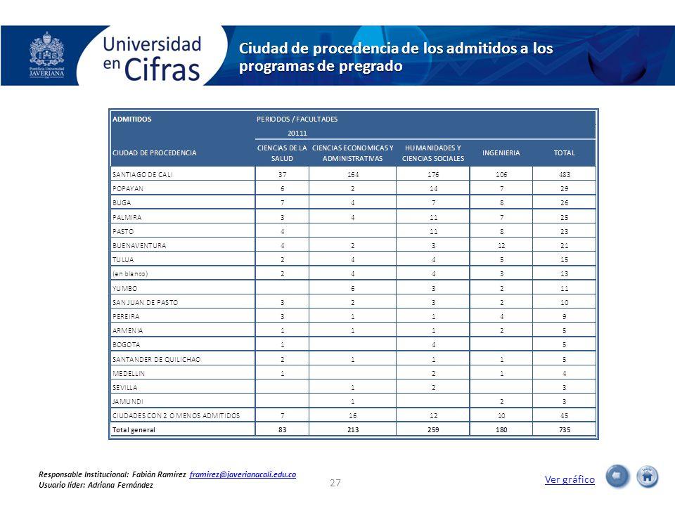 Ciudad de procedencia de los admitidos a los programas de pregrado Ver gráfico 27 Responsable Institucional: Fabián Ramírez framirez@javerianacali.edu.coframirez@javerianacali.edu.co Usuario líder: Adriana Fernández