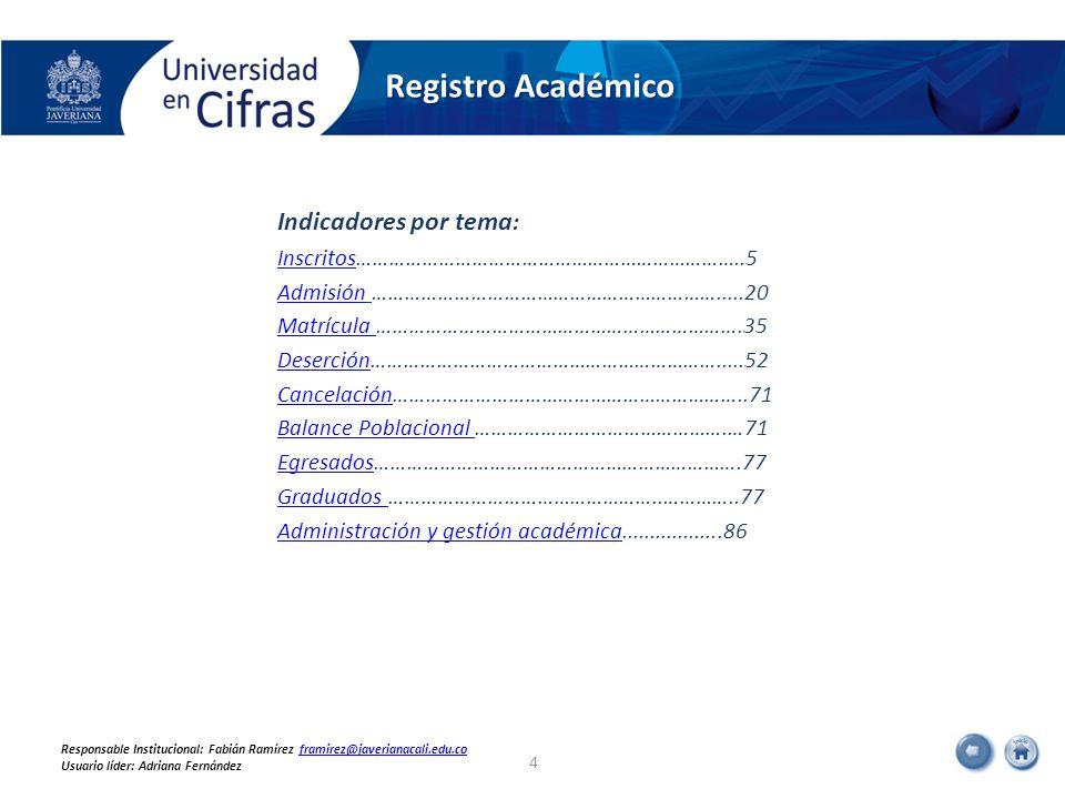 Inscritos a los programas de posgrado, por facultad 15 Responsable Institucional: Fabián Ramírez framirez@javerianacali.edu.coframirez@javerianacali.edu.co Usuario líder: Adriana Fernández