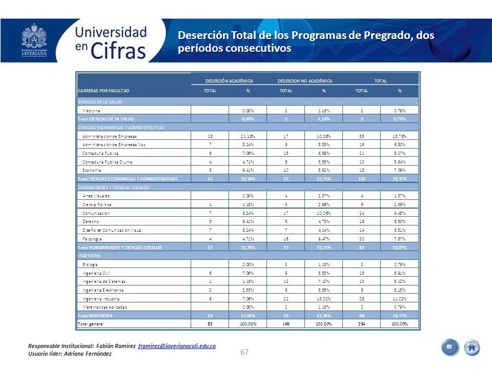 Deserción Total de los Programas de Pregrado, dos períodos consecutivos 67 Responsable Institucional: Fabián Ramírez framirez@javerianacali.edu.coframirez@javerianacali.edu.co Usuario líder: Adriana Fernández