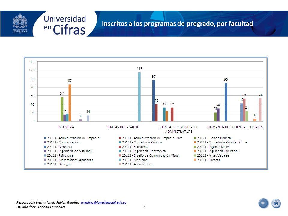 Inscritos a los programas de pregrado, por facultad 7 Responsable Institucional: Fabián Ramírez framirez@javerianacali.edu.coframirez@javerianacali.edu.co Usuario líder: Adriana Fernández