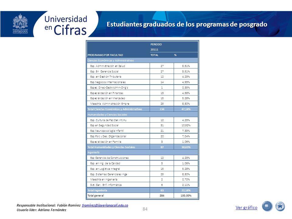 Estudiantes graduados de los programas de posgrado Ver gráfico 84 Responsable Institucional: Fabián Ramírez framirez@javerianacali.edu.coframirez@javerianacali.edu.co Usuario líder: Adriana Fernández