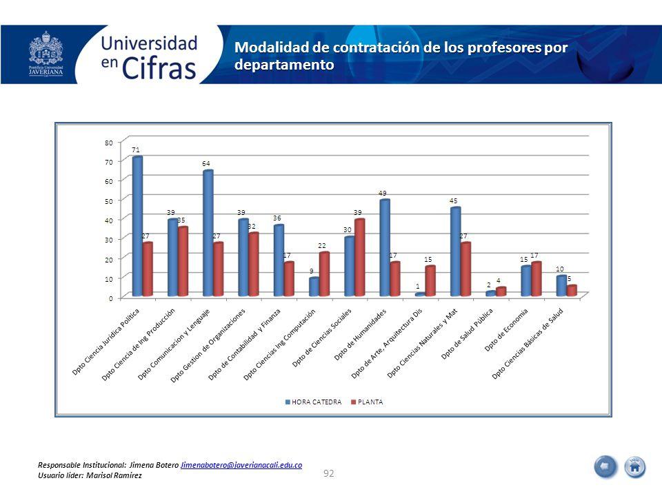 Modalidad de contratación de los profesores por departamento 92 Responsable Institucional: Jimena Botero Jimenabotero@javerianacali.edu.coJimenabotero@javerianacali.edu.co Usuario líder: Marisol Ramírez