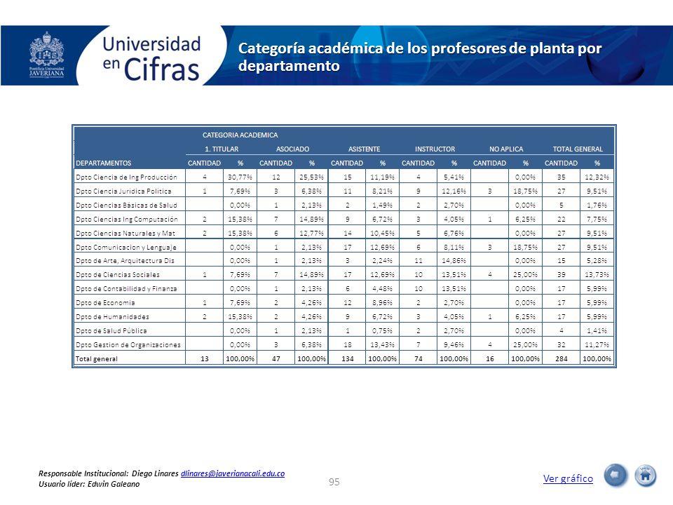 Categoría académica de los profesores de planta por departamento Ver gráfico 95 Responsable Institucional: Diego Linares dlinares@javerianacali.edu.codlinares@javerianacali.edu.co Usuario líder: Edwin Galeano