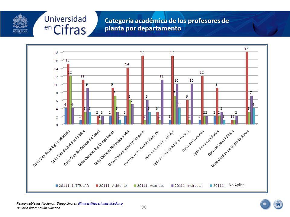 Categoría académica de los profesores de planta por departamento 96 No Aplica Responsable Institucional: Diego Linares dlinares@javerianacali.edu.codlinares@javerianacali.edu.co Usuario líder: Edwin Galeano