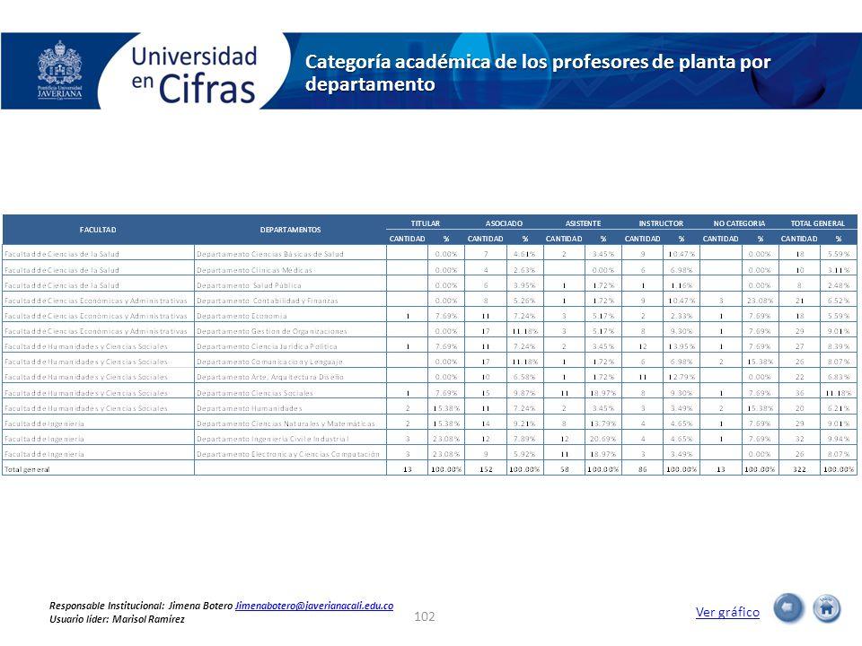 Categoría académica de los profesores de planta por departamento Ver gráfico 102 Responsable Institucional: Jimena Botero Jimenabotero@javerianacali.edu.coJimenabotero@javerianacali.edu.co Usuario líder: Marisol Ramírez