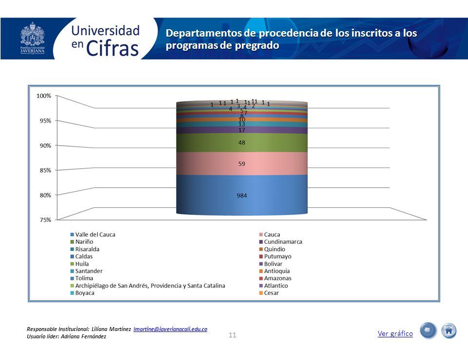 Departamentos de procedencia de los inscritos a los programas de pregrado Ver gráfico 11 Responsable Institucional: Liliana Martínez lmartine@javerianacali.edu.colmartine@javerianacali.edu.co Usuario líder: Adriana Fernández
