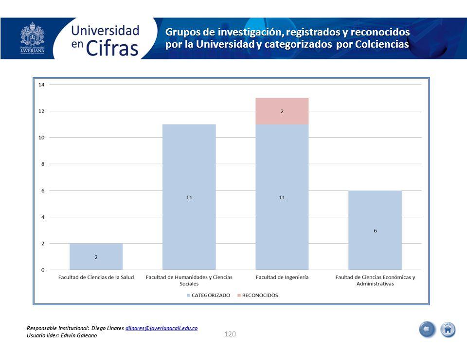 Grupos de investigación, registrados y reconocidos por la Universidad y categorizados por Colciencias 120 Responsable Institucional: Diego Linares dlinares@javerianacali.edu.codlinares@javerianacali.edu.co Usuario líder: Edwin Galeano