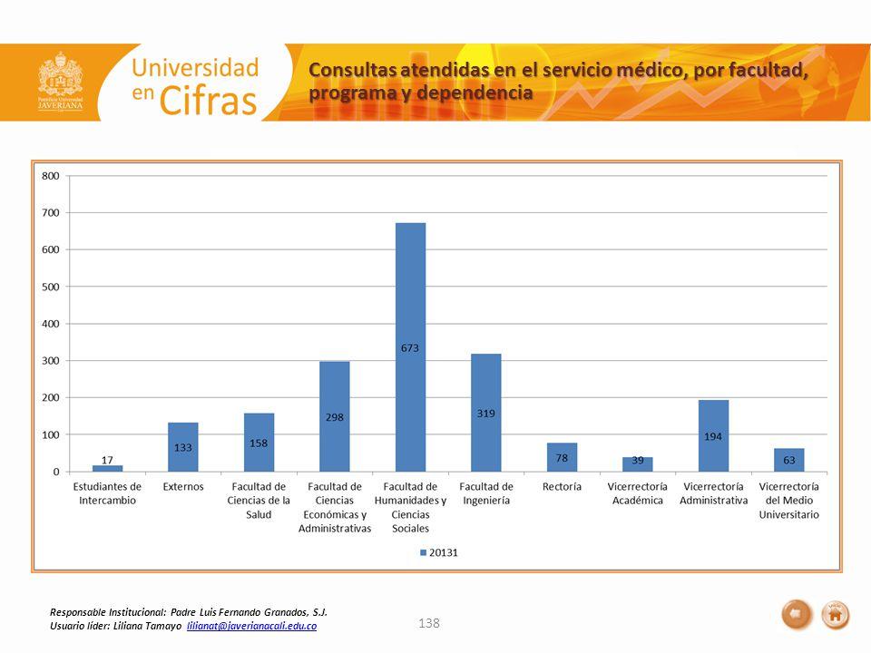 Consultas atendidas en el servicio médico, por facultad, programa y dependencia 138 Responsable Institucional: Padre Luis Fernando Granados, S.J.