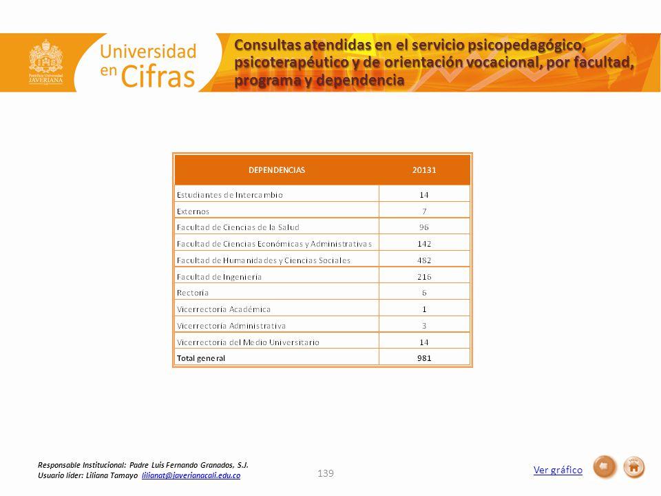 Ver gráfico Consultas atendidas en el servicio psicopedagógico, psicoterapéutico y de orientación vocacional, por facultad, programa y dependencia 139 Responsable Institucional: Padre Luis Fernando Granados, S.J.