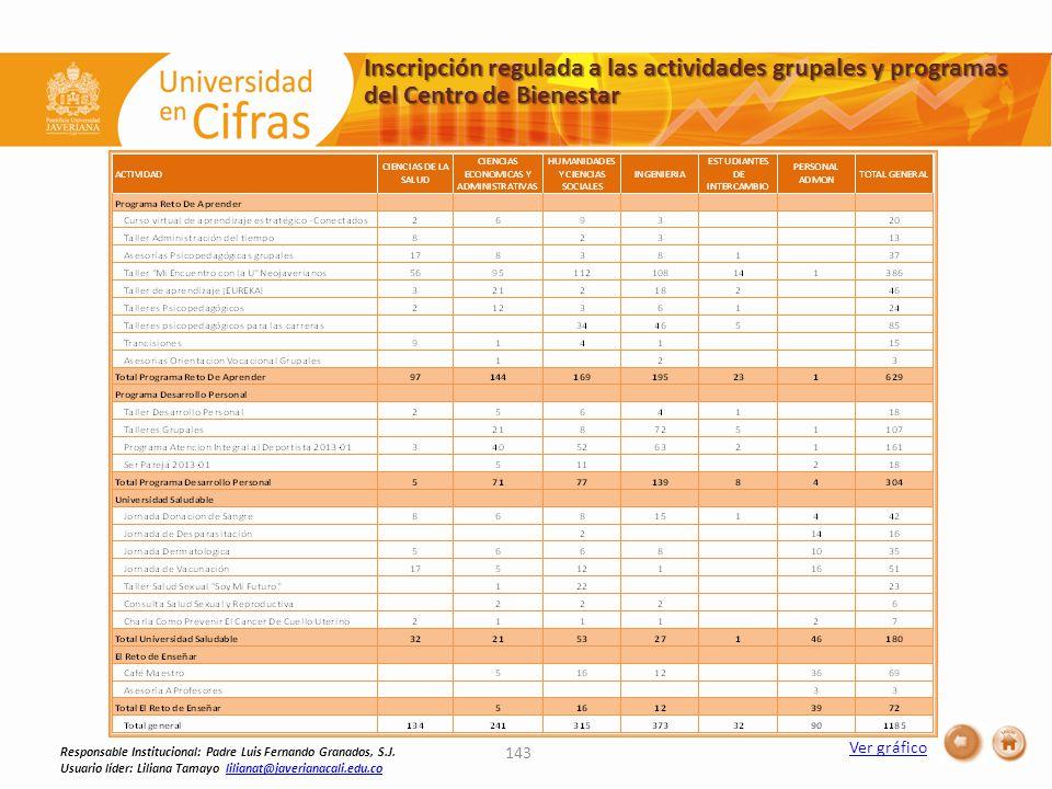 Inscripción regulada a las actividades grupales y programas del Centro de Bienestar 143 Responsable Institucional: Padre Luis Fernando Granados, S.J.