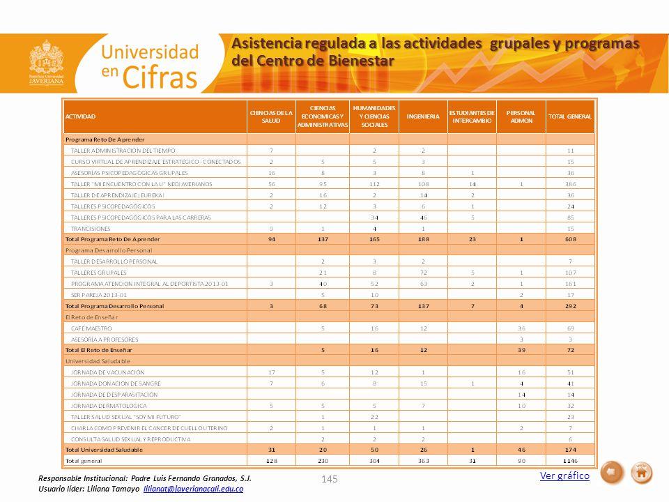 Asistencia regulada a las actividades grupales y programas del Centro de Bienestar 145 Responsable Institucional: Padre Luis Fernando Granados, S.J.