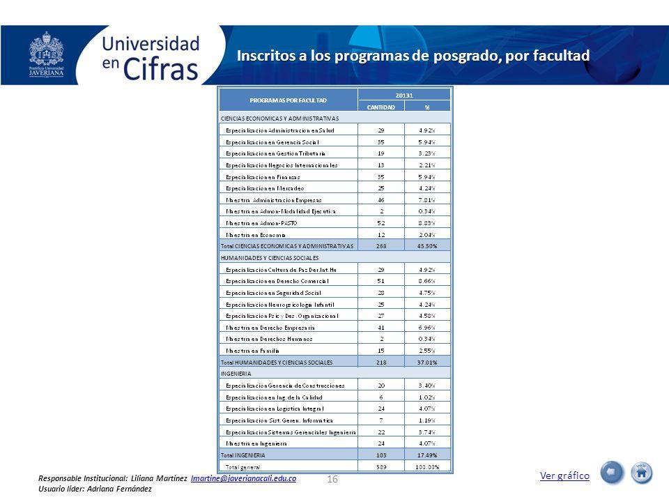 Inscritos a los programas de posgrado, por facultad Ver gráfico 16 Responsable Institucional: Liliana Martínez lmartine@javerianacali.edu.colmartine@javerianacali.edu.co Usuario líder: Adriana Fernández