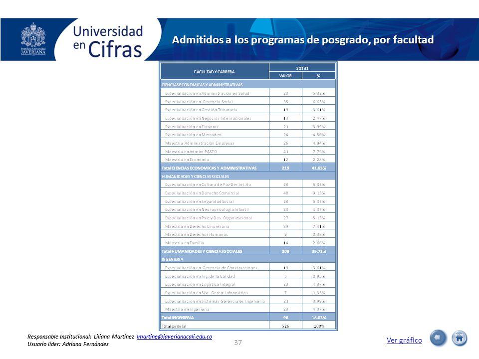Admitidos a los programas de posgrado, por facultad Ver gráfico 37 Responsable Institucional: Liliana Martínez lmartine@javerianacali.edu.colmartine@javerianacali.edu.co Usuario líder: Adriana Fernández