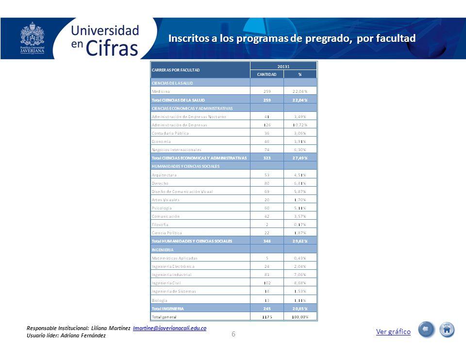 Créditos matriculados en el período por los estudiantes de los programas de pregrado Ver gráfico 47 Responsable Institucional: Liliana Martínez lmartine@javerianacali.edu.colmartine@javerianacali.edu.co Usuario líder: Adriana Fernández