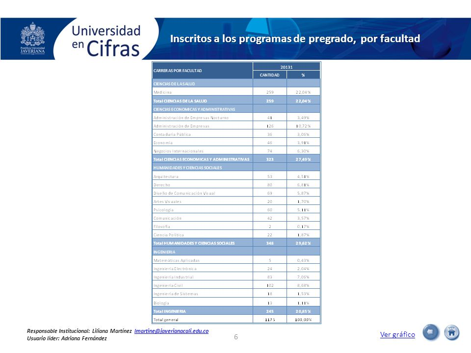 Inscritos a los programas de pregrado, por facultad Ver gráfico 6 Responsable Institucional: Liliana Martínez lmartine@javerianacali.edu.colmartine@javerianacali.edu.co Usuario líder: Adriana Fernández