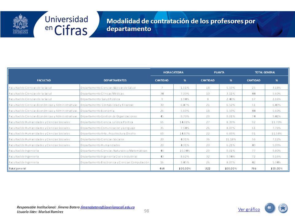 Modalidad de contratación de los profesores por departamento Ver gráfico 98 Responsable Institucional: Jimena Botero Jimenabotero@javerianacali.edu.coJimenabotero@javerianacali.edu.co Usuario líder: Marisol Ramírez