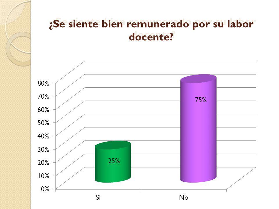 ¿Se siente bien remunerado por su labor docente? 25% 75%