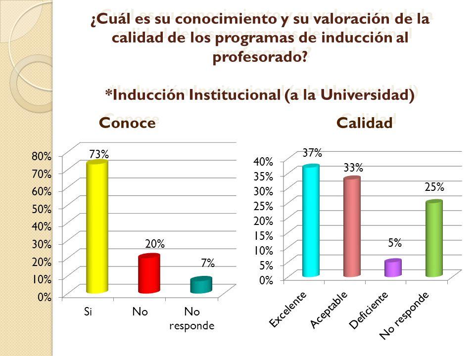 ¿Cuál es su conocimiento y su valoración de la calidad de los programas de inducción al profesorado? *Inducción Institucional (a la Universidad) 20% 7