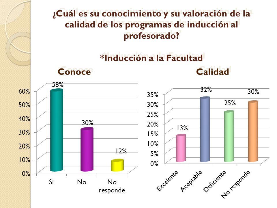 ¿Cuál es su conocimiento y su valoración de la calidad de los programas de inducción al profesorado? *Inducción a la Facultad 30% 58% 12% Conoce Calid