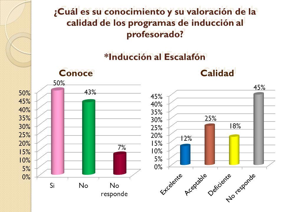 ¿Cuál es su conocimiento y su valoración de la calidad de los programas de inducción al profesorado? *Inducción al Escalafón 43% 50% 7% Conoce Calidad