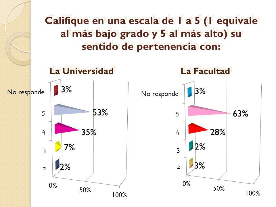 Califique en una escala de 1 a 5 (1 equivale al más bajo grado y 5 al más alto) su sentido de pertenencia con: La Universidad La Facultad