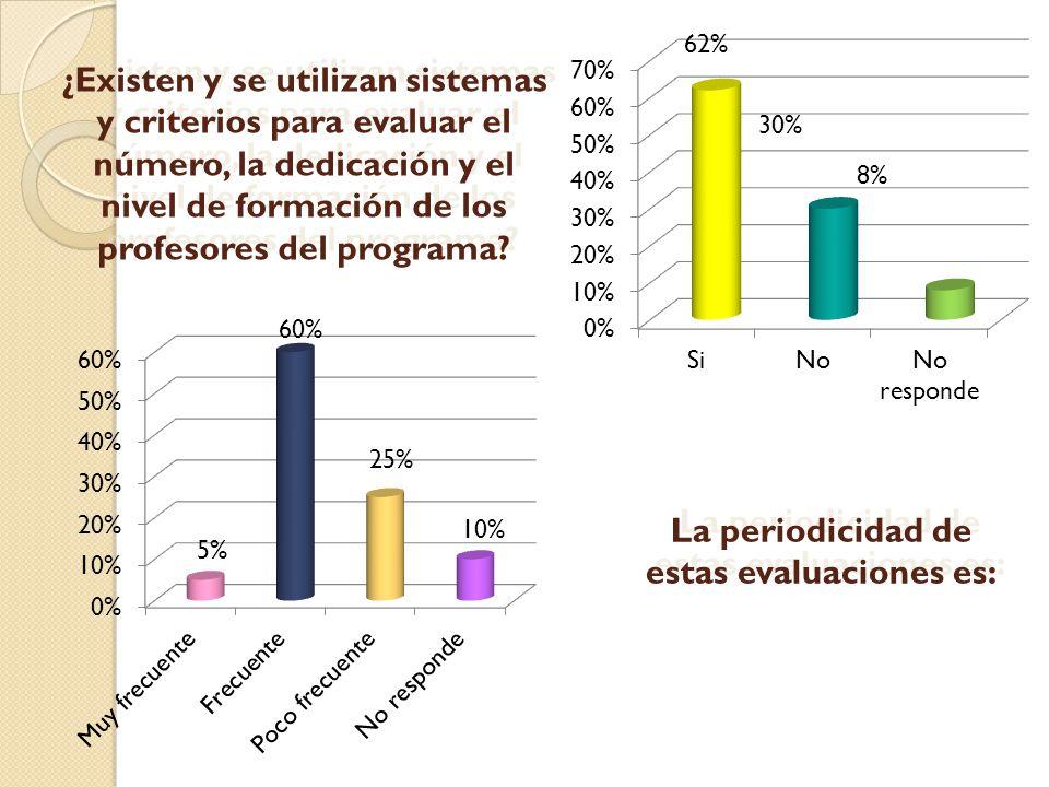 ¿Existen y se utilizan sistemas y criterios para evaluar el número, la dedicación y el nivel de formación de los profesores del programa? 5% 60% 10% 2
