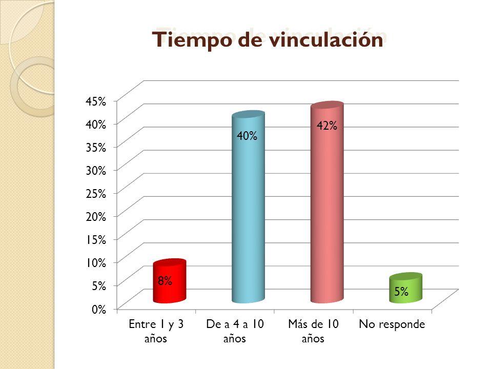 Tiempo de vinculación 8% 40% 42% 5%