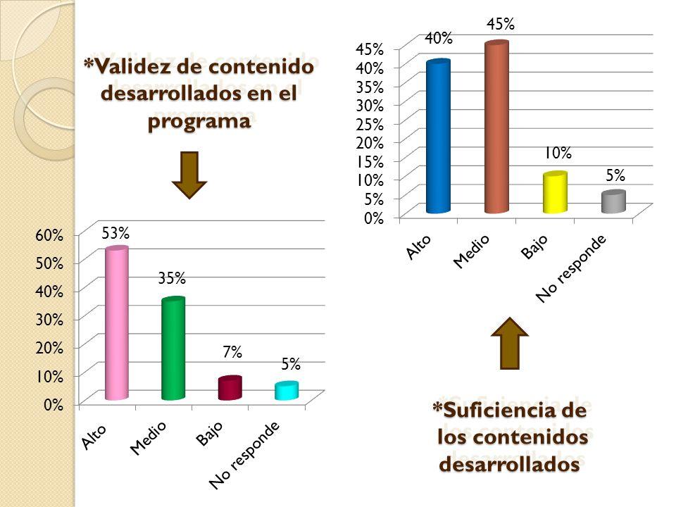 35% 53% 7% 40% 45% 10% 5% *Suficiencia de los contenidos desarrollados los contenidos desarrollados *Suficiencia de los contenidos desarrollados los contenidos desarrollados 5% *Validez de contenido desarrollados en el programa