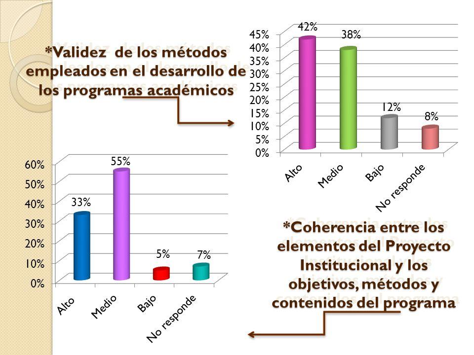 *Validez de los métodos empleados en el desarrollo de los programas académicos 55% 33% 5% 42% 38% 12% 8% *Coherencia entre los elementos del Proyecto Institucional y los objetivos, métodos y contenidos del programa 7%