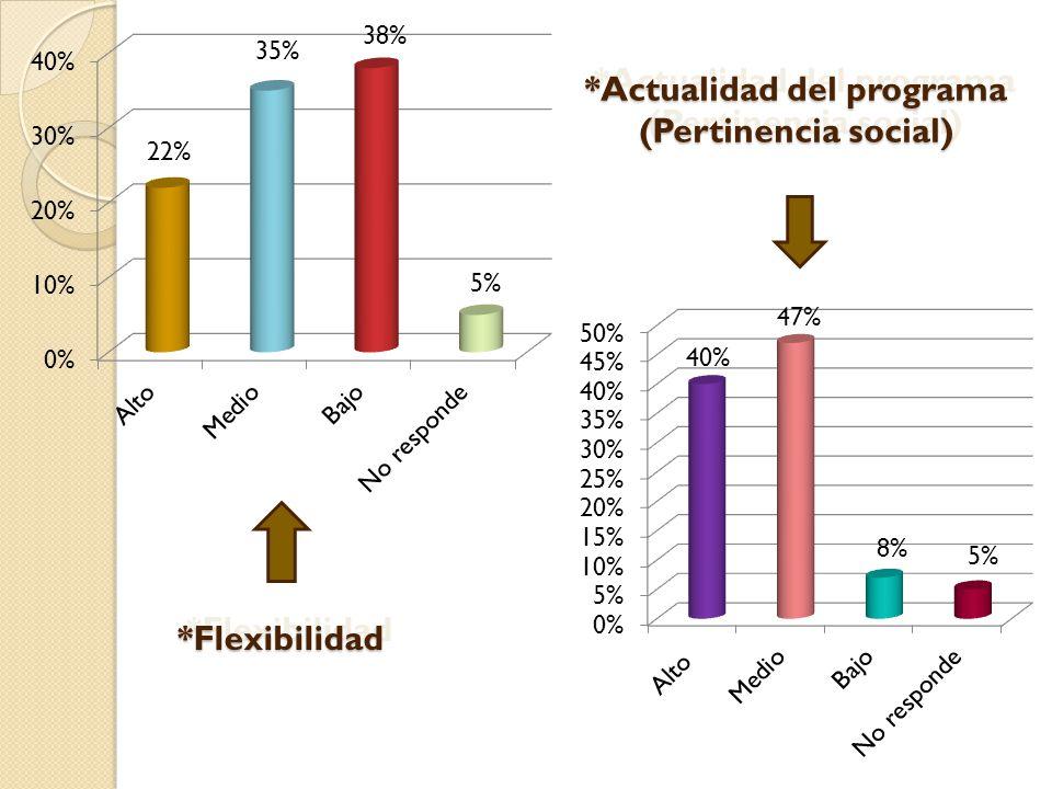 47% 40% 8% 22% 35% 38% 5% *Flexibilidad*Flexibilidad *Actualidad del programa (Pertinencia social) *Actualidad del programa (Pertinencia social)