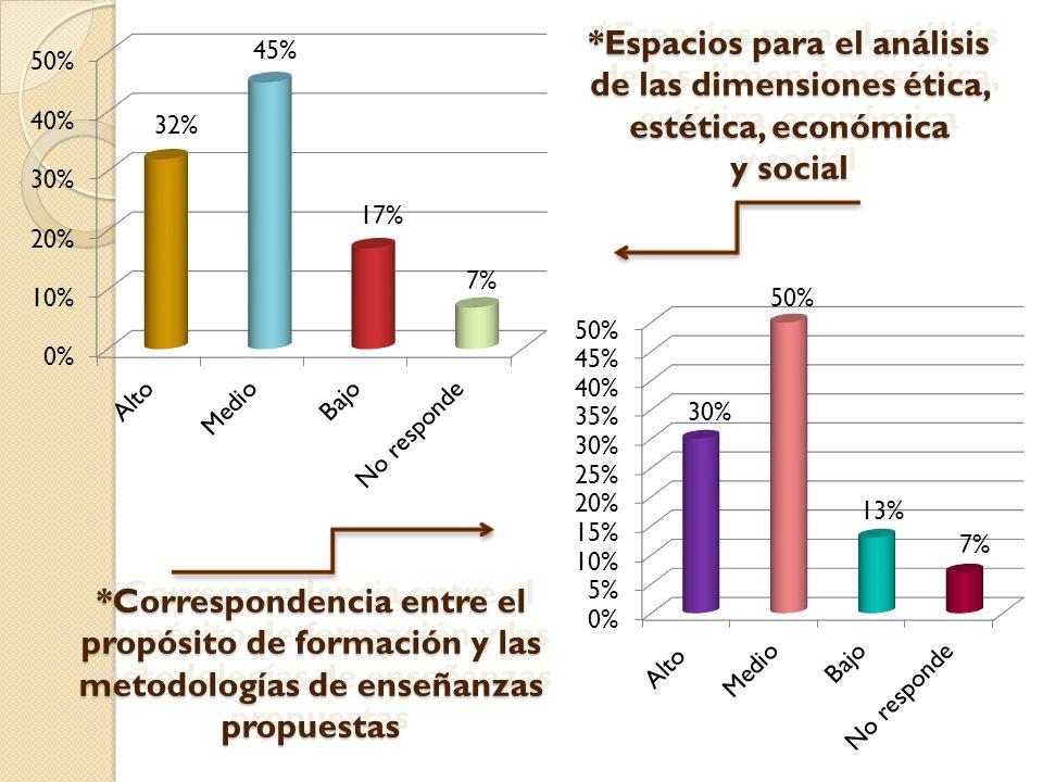 50% 30% 13% 32% 45% 17% 7% *Correspondencia entre el propósito de formación y las metodologías de enseñanzas propuestas 7% *Espacios para el análisis de las dimensiones ética, estética, económica y social *Espacios para el análisis de las dimensiones ética, estética, económica y social