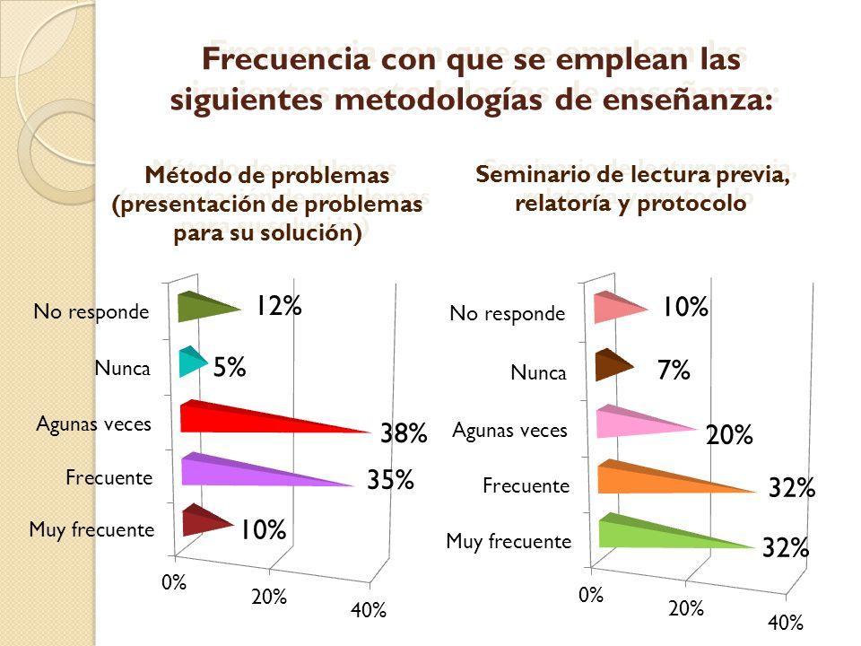 Frecuencia con que se emplean las siguientes metodologías de enseñanza: Método de problemas (presentación de problemas para su solución) Método de pro
