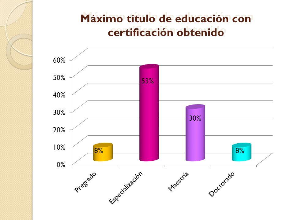 8% 53% 30% 8% Máximo título de educación con certificación obtenido