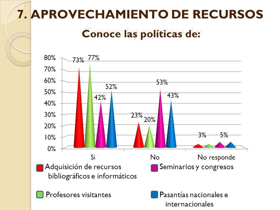 Adquisición de recursos Seminarios y congresos bibliográficos e informáticos Profesores visitantes Pasantías nacionales e internacionales