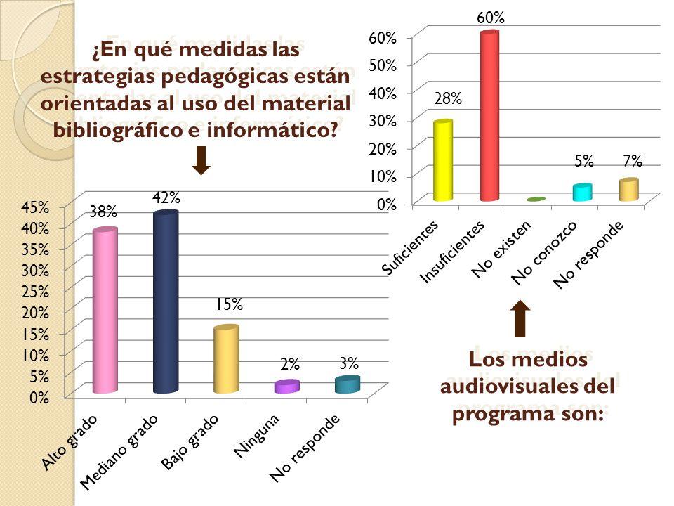 ¿En qué medidas las estrategias pedagógicas están orientadas al uso del material bibliográfico e informático? 38% 42% 2% 15% Los medios audiovisuales
