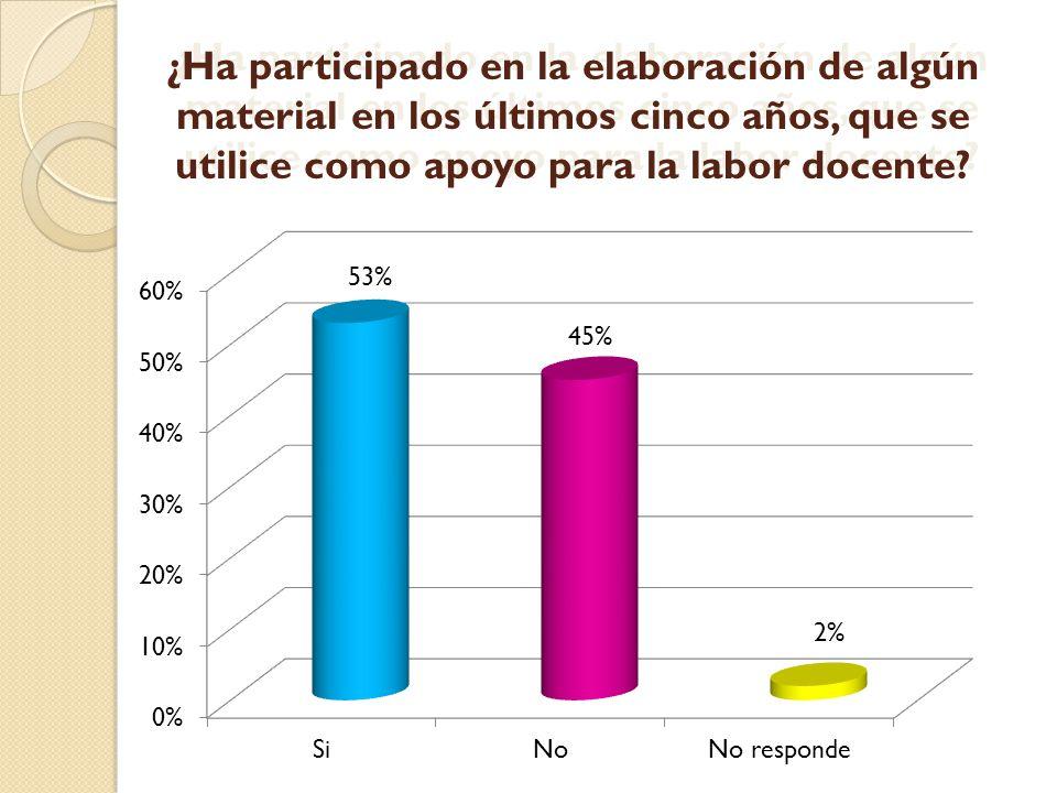 ¿Ha participado en la elaboración de algún material en los últimos cinco años, que se utilice como apoyo para la labor docente? 53% 45% 2%